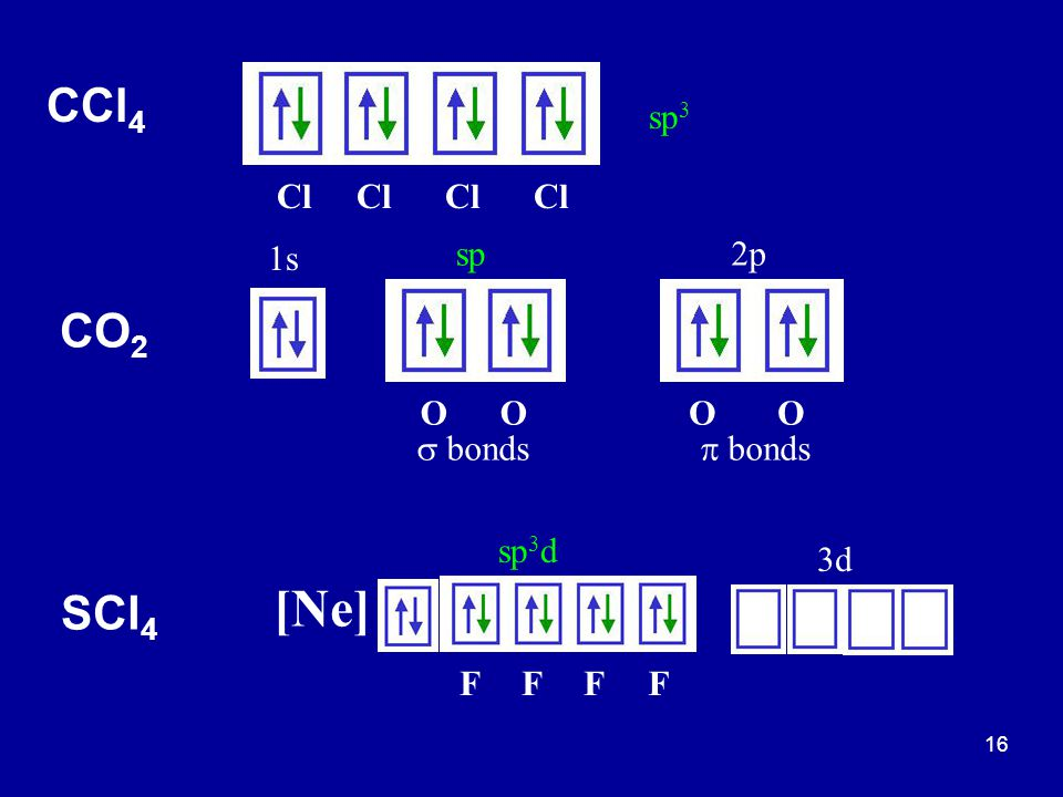 [Ne] CCl4 CO2 SCl4 sp3 Cl Cl Cl Cl 1s sp 2p O O O O s bonds p bonds